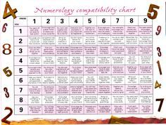 Numerology compatibility chart friendship numbers