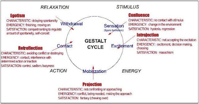 Gestalt Cycle diagram