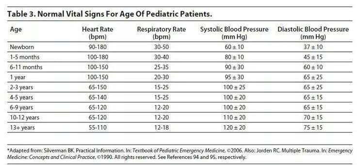 Always good info!   Pediatric vital signs, Pediatrics, Pediatric nursing