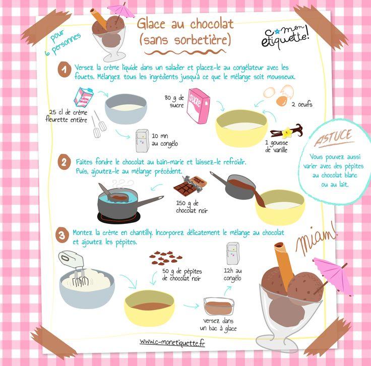 Recette : une délicieuse glace au chocolat ! :)