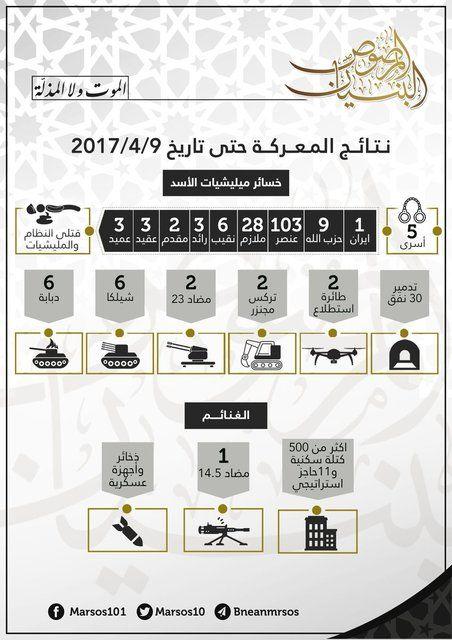 Pejuang Daraa Rilis Pencapaian Militer  KIBLAT.NET Daraa  Ruang Operasi militer pejuang Suriah di Daraa Al-Bunyan Al-Marshush baru-baru ini merilis kerugian pasukan rezim dalam pertempuran di kawasan Mansheya di provinsi Daraa. Puluhan militer Assad disebutkan tewas dalam pertempuran yang diluncurkan pada 12 Februari lalu itu.  Dalam laporan infografis yang dilansir Orient News pada Senin (10/04) itu pejuang menyebutkan berhasil membunuh sebanyak 103 tentara Bashar Assad. Dari puluhan korban…