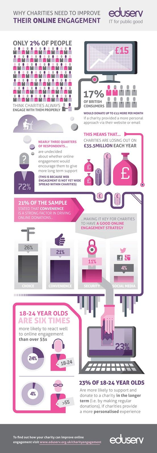 21 Best Infographics For Charities Images On Pinterest Nonprofit