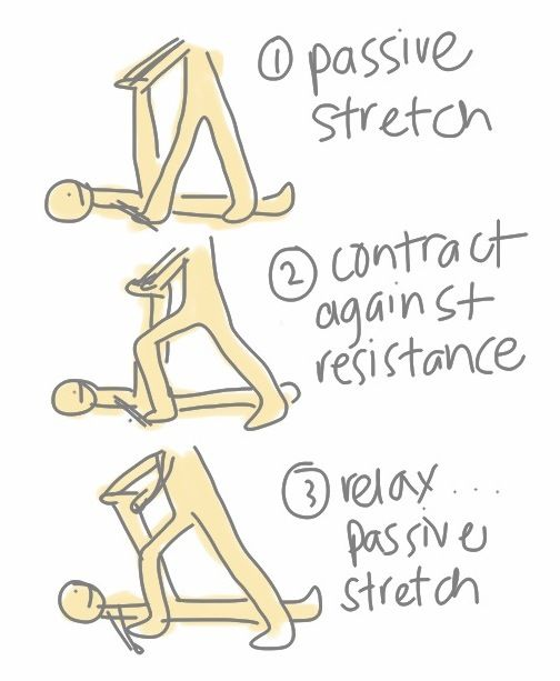 The benefits of PNF stretching are huge. PNF can greatly increase flexibility, by stimulating the neuromuscular mechanisms response within the muscle. Also both the antagonists and agonists get alternately relaxed and contracted. PNF provides higher range of range of motion, adds to the strength muscles, is beneficial for the stability of joints and can significantly reduce the risks of a joint or muscle injury. This is provided that the exercise routine is performed correctly