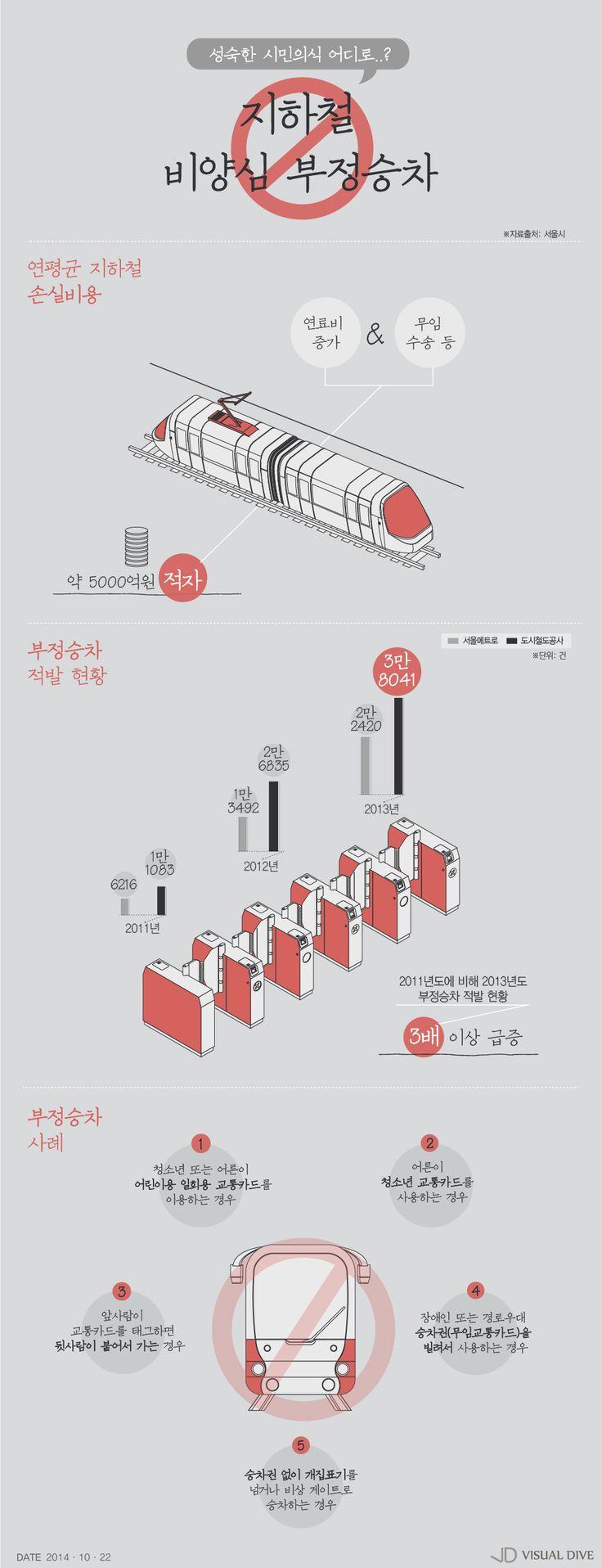 지하철 부정승차, 1년 새 3배 급증 [인포그래픽] #UnfairBoarding / #Infographic ⓒ 비주얼다이브 무단 복사·전재·재배포 금지