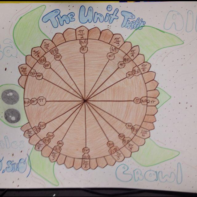 The Eco- unit circle <3