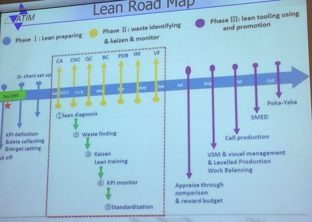 aanpak Lean traject
