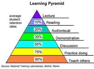 Apprendimento attivo e interattivo