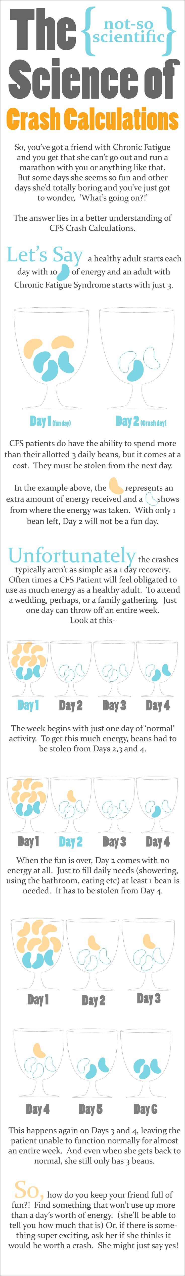Chronic Fatigue Crashes A great visual explanation of a crash~Brenda