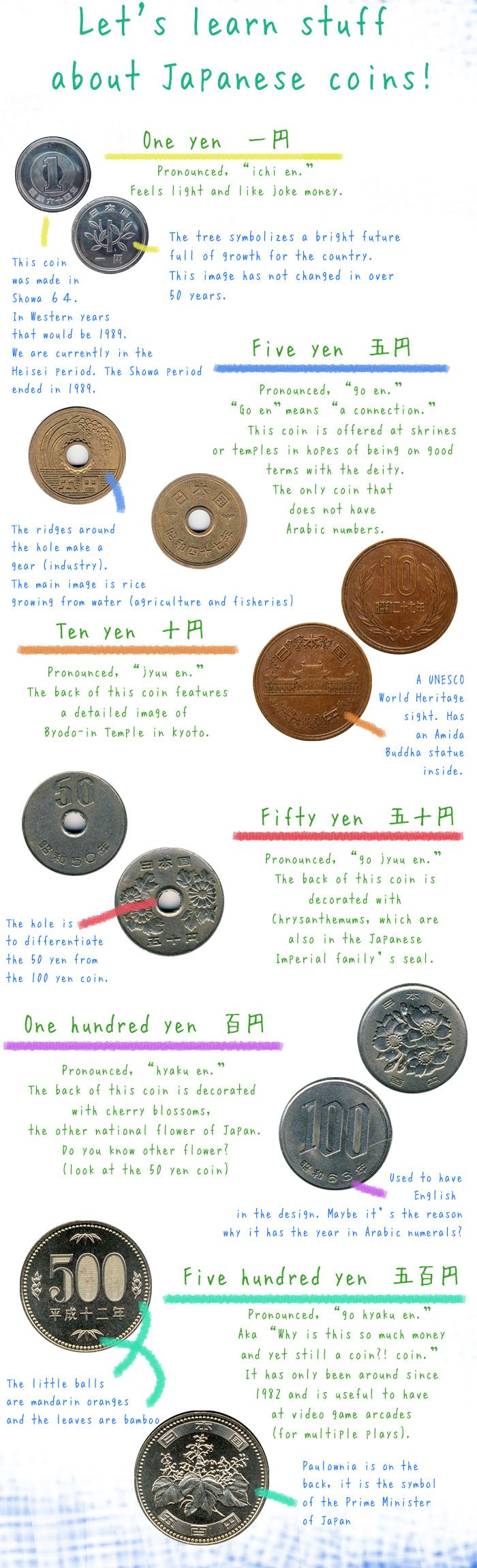 Did you know? The Ten Yen coin features a detailed image of Byodo-in Temple in Kyoto. Click the link to learn more about Japanese Yen.