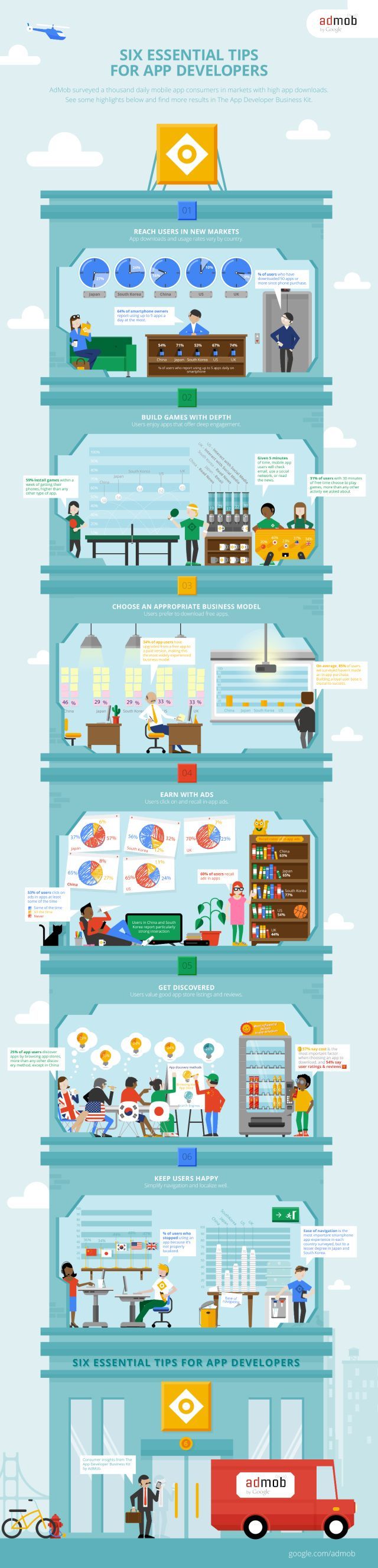 Six essential tips for App developers #infografia #infographic #software