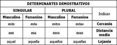 Demonstrativos