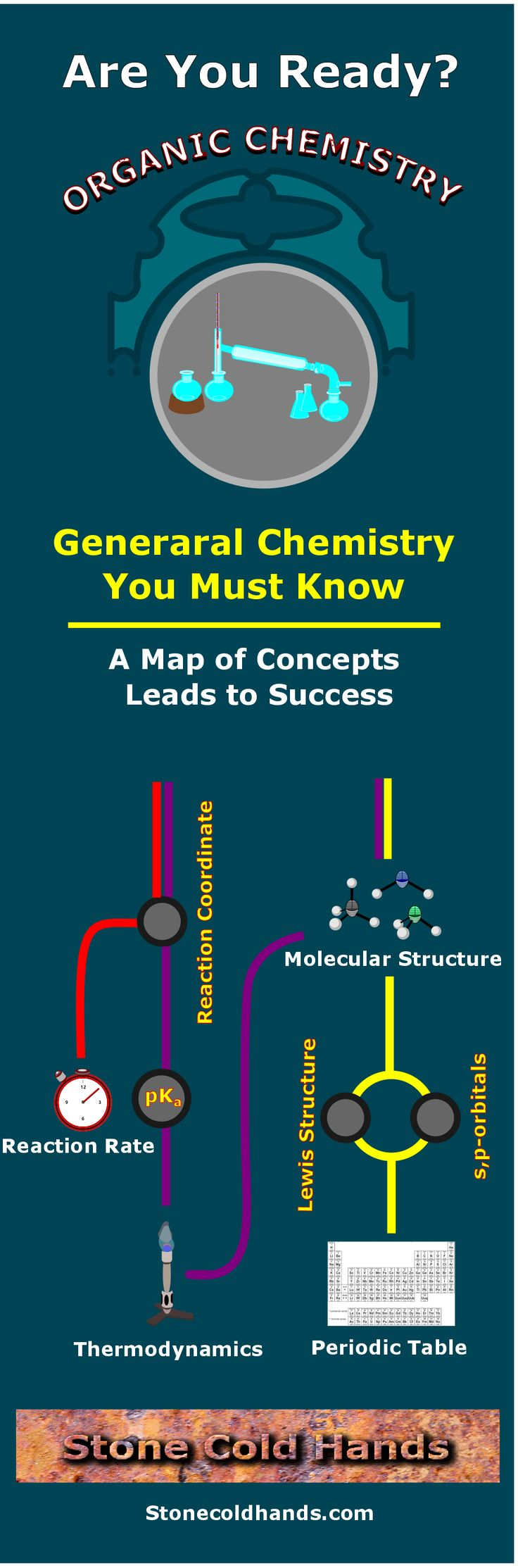 What you need to know before you begin organic chemistry is what could make or break you.