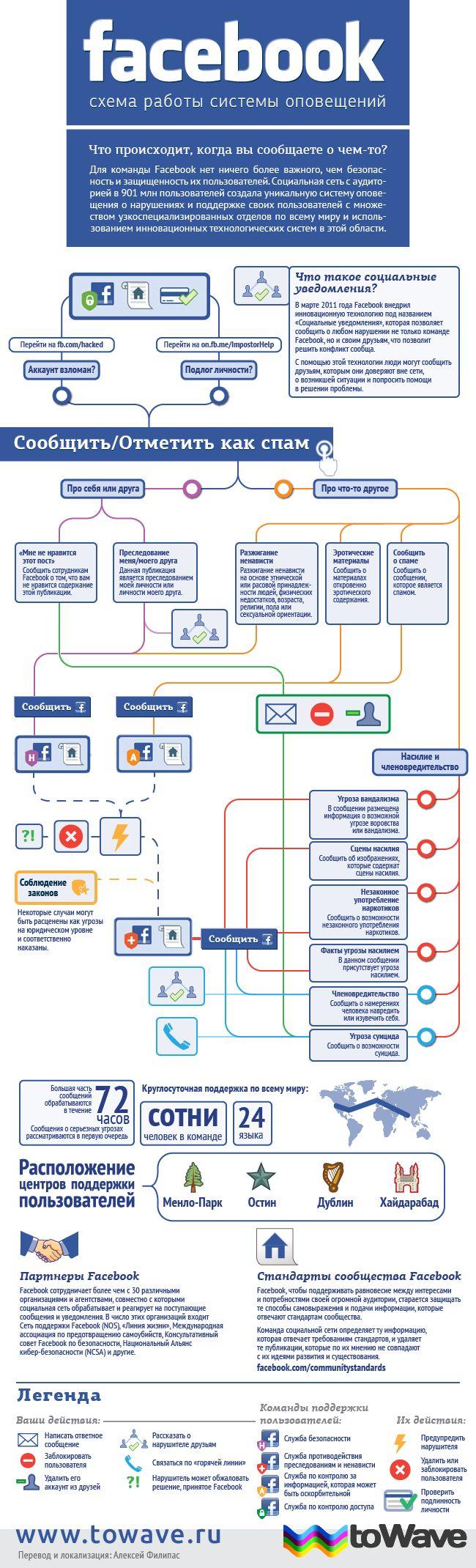 Инфографика: схема работы системы оповещений Facebook