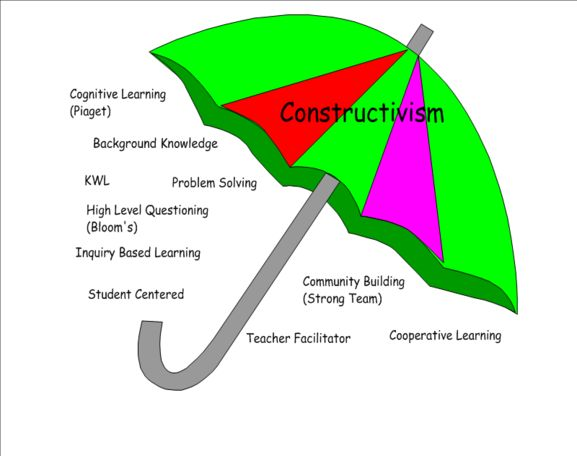 constructivist theory of knowledge in the curriculum Learning theory connections  and social cognitive learning theories is the location of knowledge  constructivist classroom: curriculum begins with the parts of.