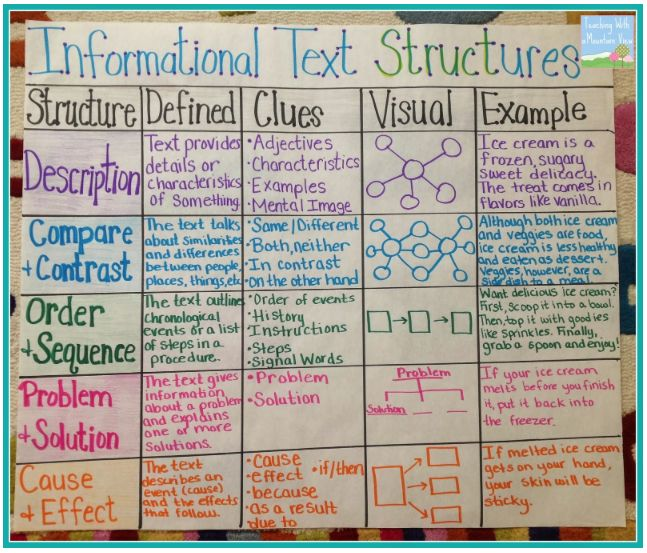 The Creative Apple: Text Structures & What I've Been Up To!