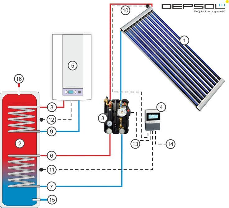 Kolektory słoneczne do ogrzewania wody - darmowy, wygodny i ekologiczny sposób na podgrzewanie wody. Solary stają się integralną częścią nowoczesnego domu