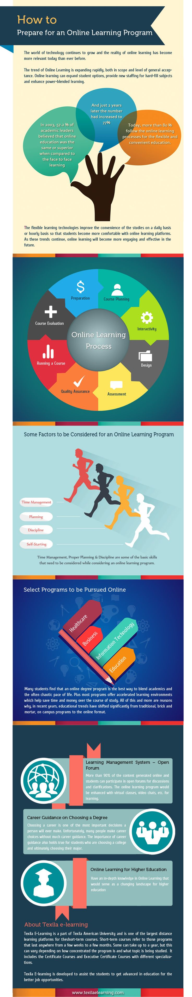 244 best elearning images on pinterest instructional design role how to prepare for an online learning program infographic fandeluxe Choice Image
