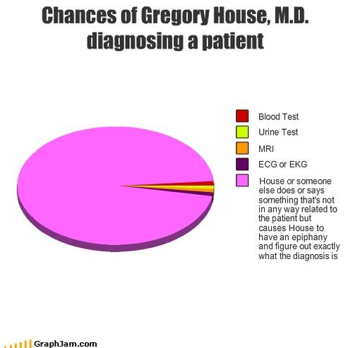 : ) how Gregory House, M.D. diagnoses a patient.