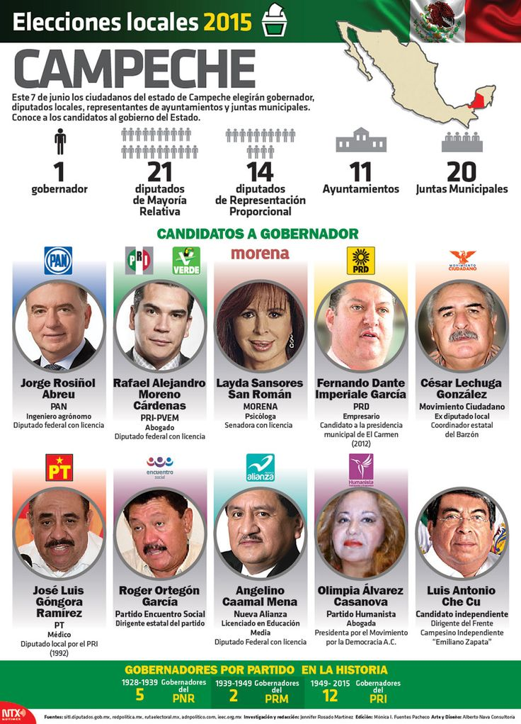 Conoce a los 10 candidatos al gobierno del estado de Campeche.  #Infographic