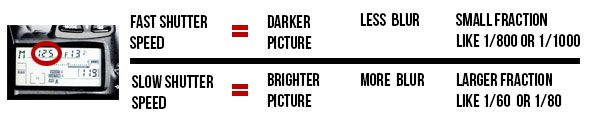 Graphic explaining the effects of changing the shutter speed, aperture and ISO