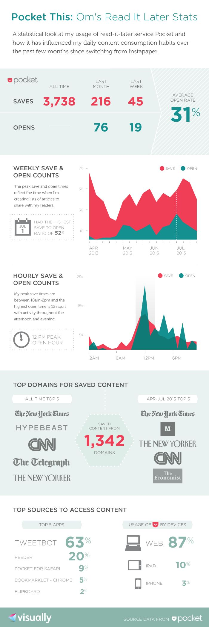 Do you read what you save? Here's an infographic of one (typical?) user's 'save to read it later' habits