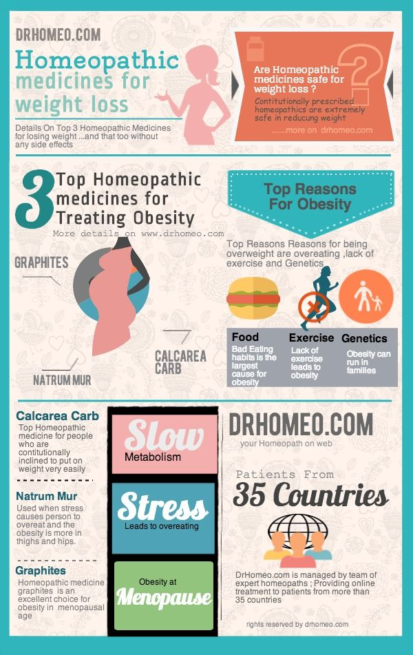 Infographic on Homeopathy for Weight Loss