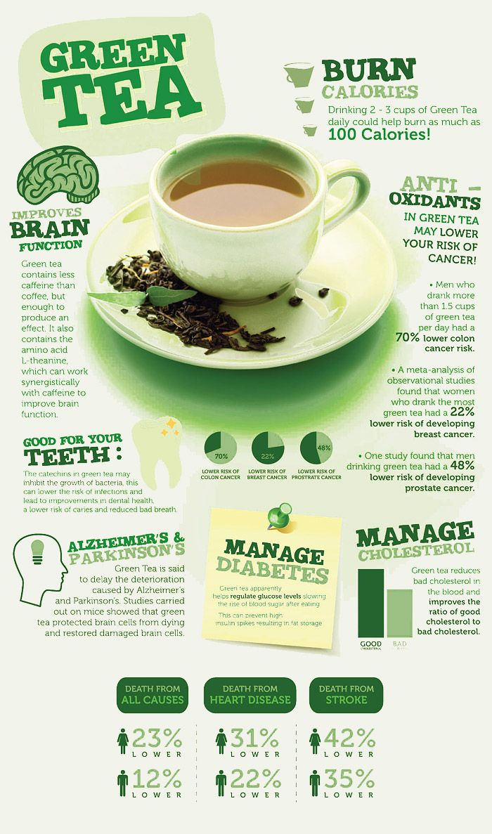 Green Tea for weight loss. Green tea benefits