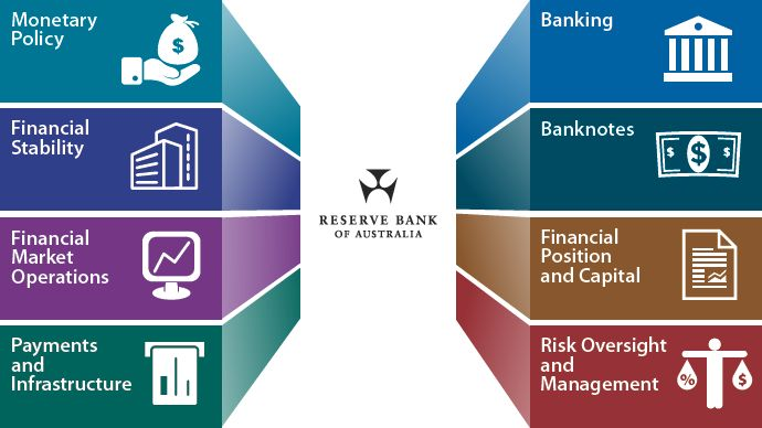 Image illustrating the 8 major sections of the Corporate Plan (Monetary Policy, Financial Stability, Financial Market Operations, Payments and Infrastructure, Banking, Banknotes, Financial Position and Capital, Risk Oversight and Management)