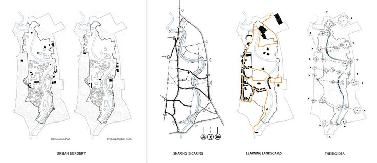 http://bustler.net/news/4627/a-closer-look-at-this-urban-seambiosis-1st-prize-winner-for-europan-13-gjakova-kosovo
