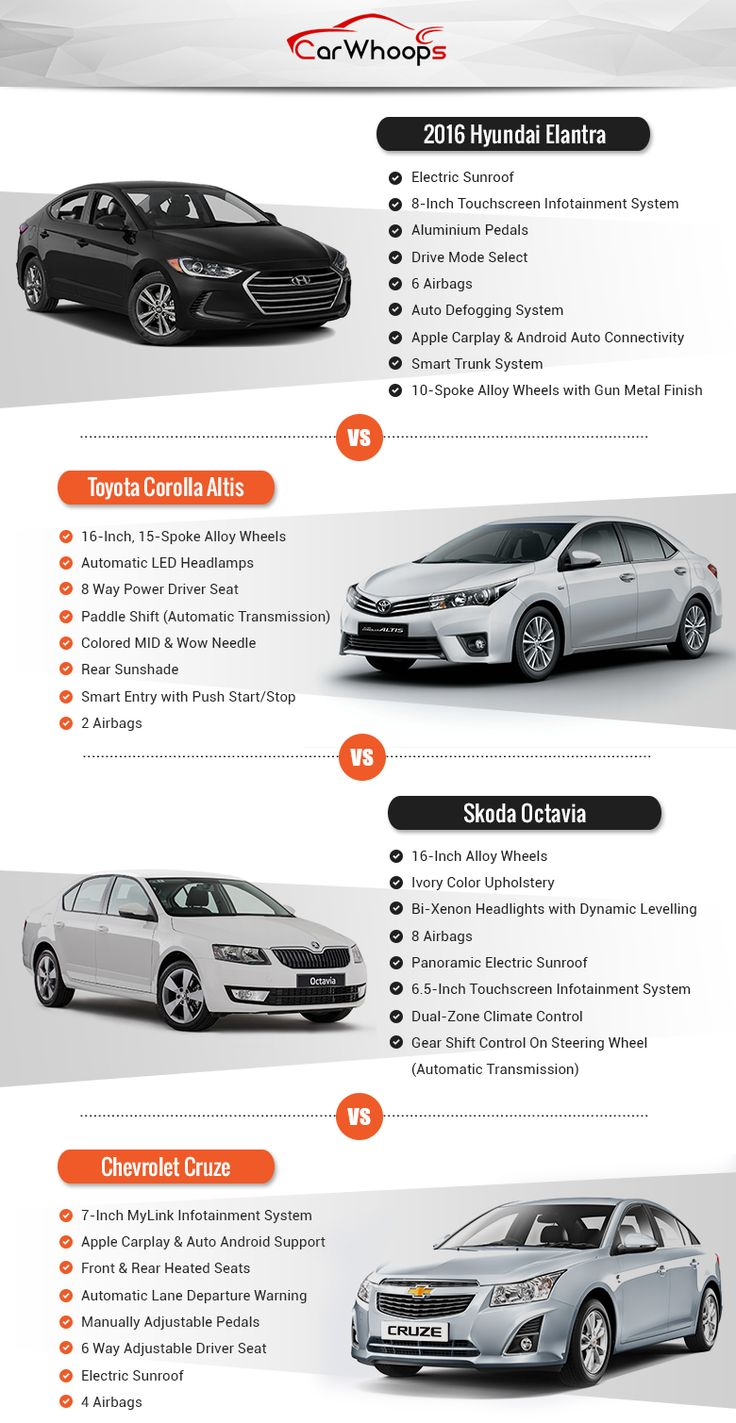Find out how well does the 2016 #Hyundai #Elantra stack up against its competitors.