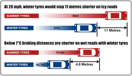 Why you should fit winter tyres. Nice graphic illustrating differences in braking distance between winter tyres and summer tyres.