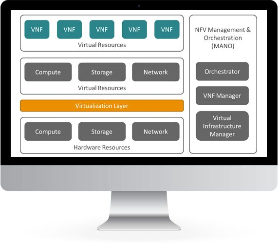 With Alepo's experience in virtualization, service providers can transition to NFV infrastructure with a trusted virtual network function management solution.