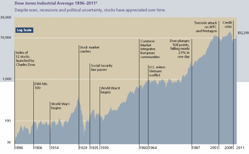 John Hancock Funds - Investing in the Stock Market