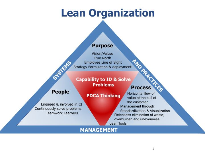 manage continous organisational improvement Continuous improvement is an ongoing effort to improve the quality of products,  services or  (pdca) cycle, six sigma, lean, and total quality management.