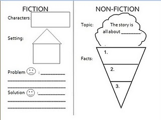 elements on fiction and non-fiction in text. This organizer is appropriate for emerging readers and for English language learners.    One reason it is beneficial is because it includes key vocabulary featured in both kinds of texts (Hill & Flynn 2006). The elements of each genre include specific vocabulary words that students need to know. With some direct instruction students could use this graphic organizer to identify these elements in text.