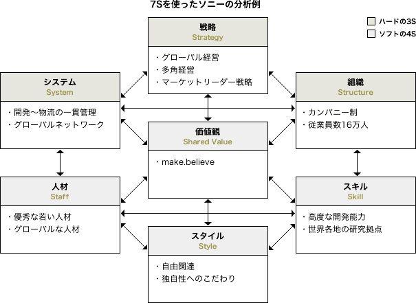 Webの仕事をするなら最低限知っておくべき戦略フレームワーク×10