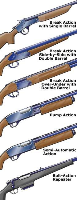 Common actions on shotguns (South Carolina Hunter Safety Course) - www.Rgrips.com