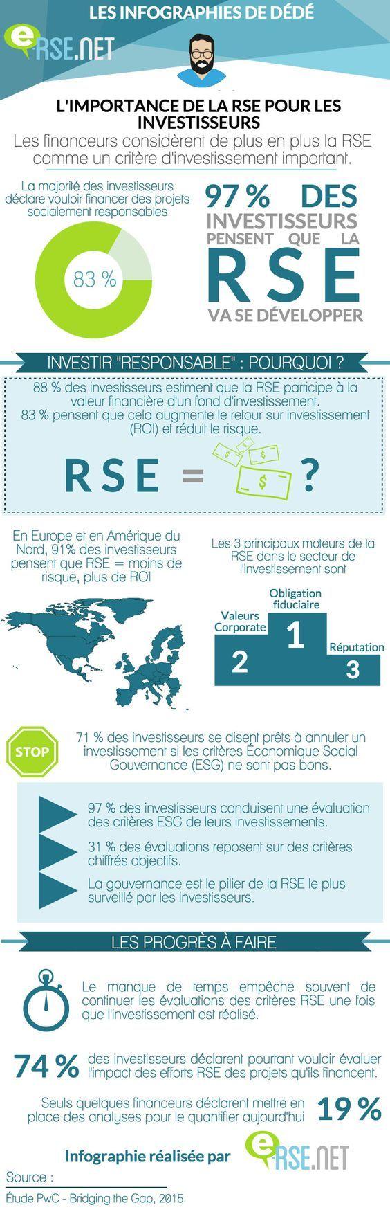 [Infographie] Les Investisseurs Financiers accordent de plus en plus d'Importance à la RSE: