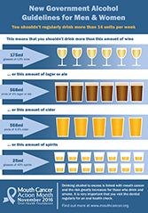 Alcohol Guidelines Mouth Cancer Action Month