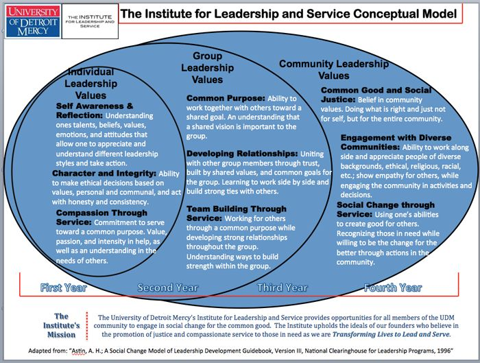 my taxonomy of leadership theories Effective leadership behavior: what we know and what questions need more attention limitations and potential extensions of the hierarchical taxonomy are.
