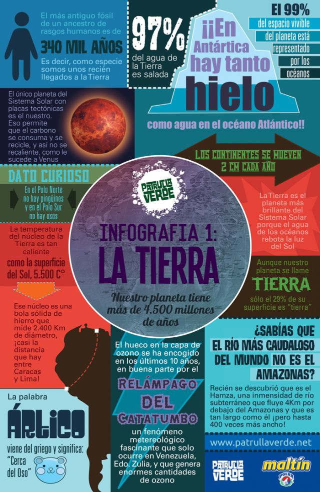 Infografia Tierra