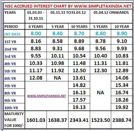 198 best Income Tax- India images on Pinterest Infographic - rate chart