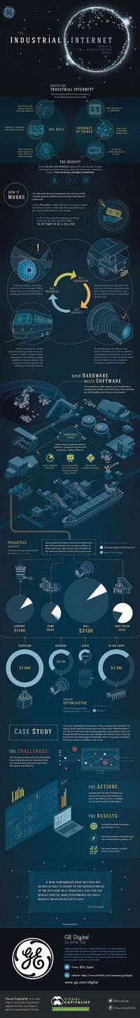 Interesting infographics about the Industrial Internet = Big Data + The Internet of Things #IoT