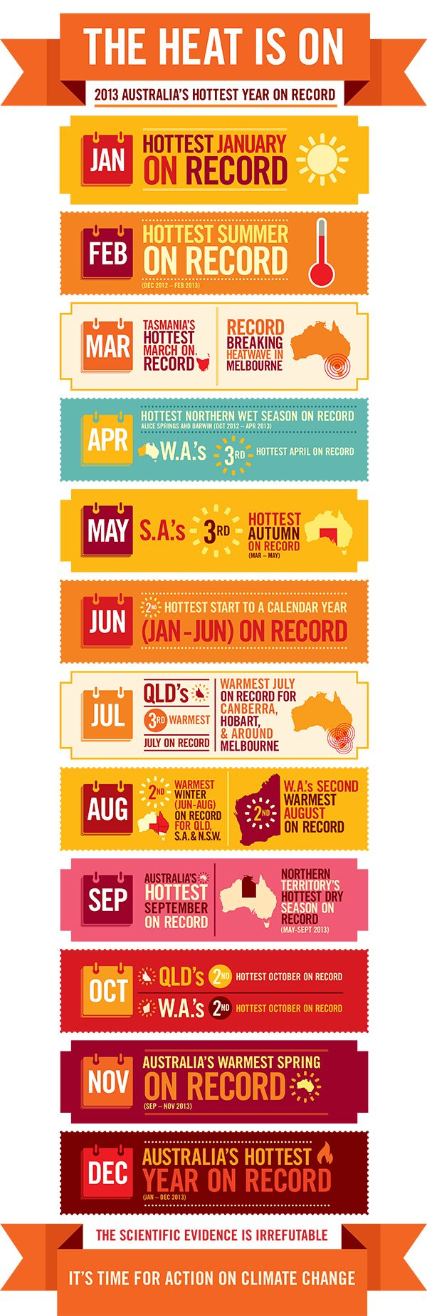27 best xteaching science images on pinterest teaching ideas 2013 was australias hottest year on record heres the stats from the climate council fandeluxe Gallery