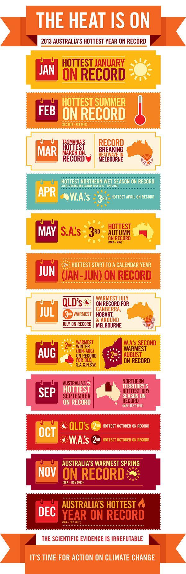 Hottest days on record in Australia 2013 #Australia #movingtoAustralia