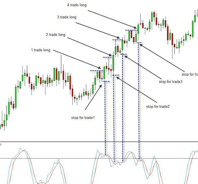 Double Macd Trading With Images Forex Trading Forex Strategy Stock Market
