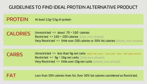 There are many protein products available from various brands most are available online and some are available even at your local stores but it's difficult to identify without applying some factors/conditions. Here I used these guidelines to find appropriate alternate products.