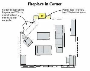 Locating a fireplace in a family room with a TV
