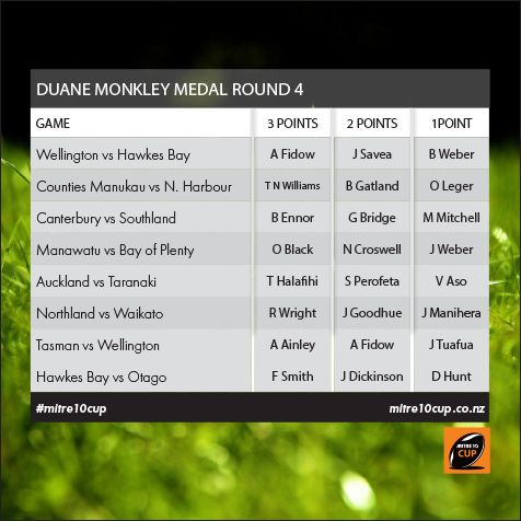 Round 4 Duane Monkley Medal votes are in! How do you think they played this weekend.