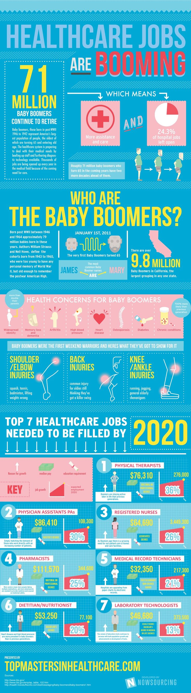 Health Care Jobs Are Booming [infographic]
